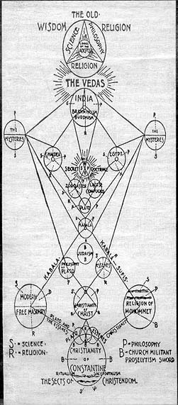 Freemasonry Proven To Be Occultic Christian Updates New World